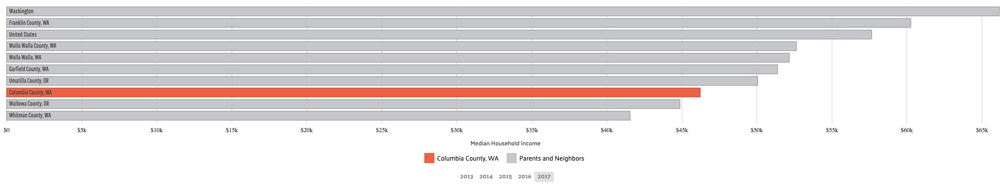 Median Household Income_columbia
