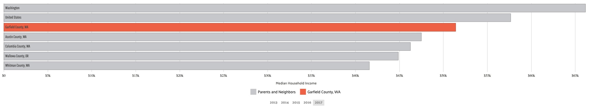 Median Household Income_garfield