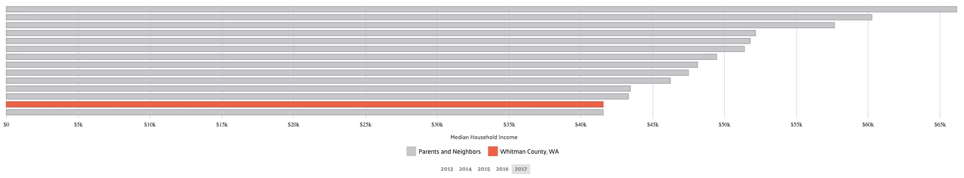 Median Household Income_whitman