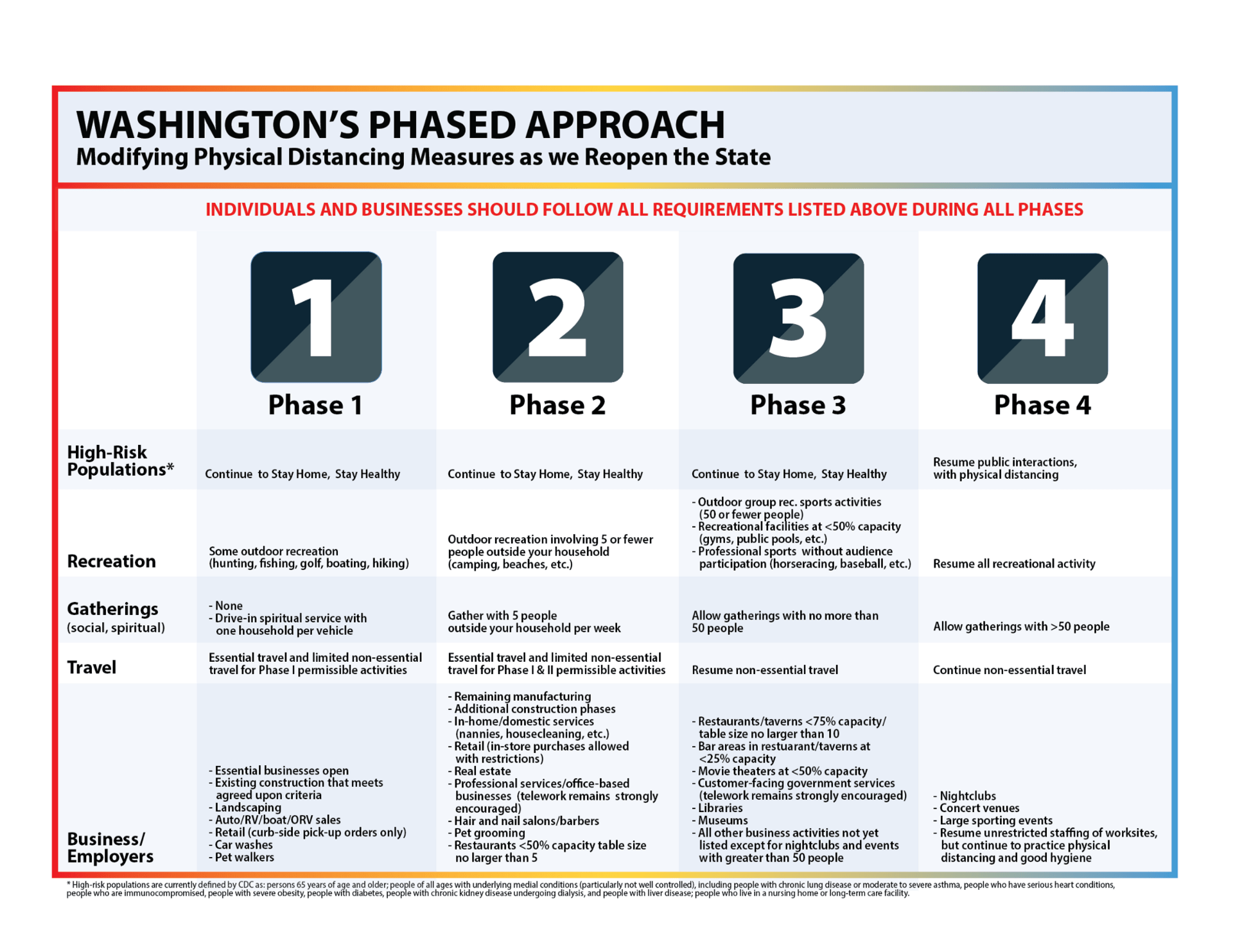 Washington Phased Approach